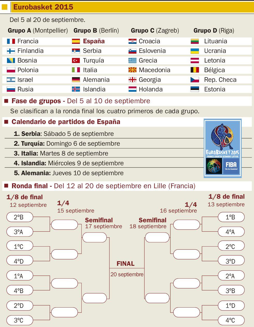 Calendario Eurobasket.Calendario Del Eurobasket 2015 As Com