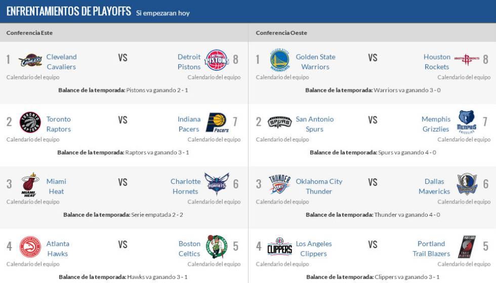 Calendario Play Off Nba.Asi Estan El Cuadro De Playoffs Nba Y La Lucha Por