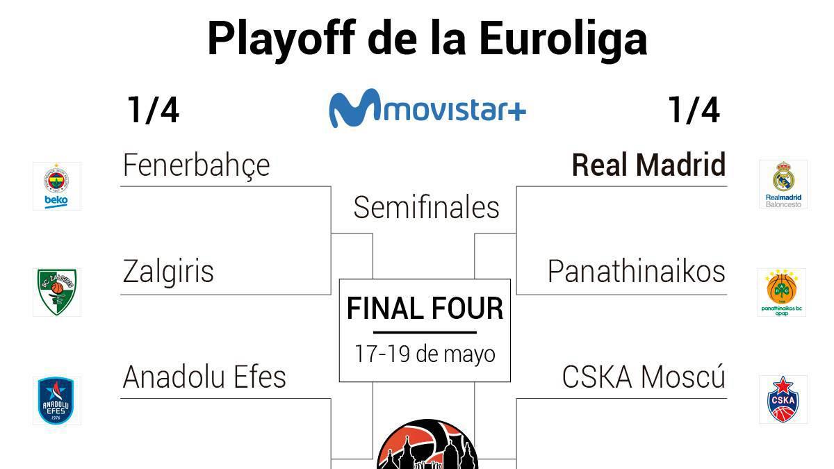 As Calendario Liga 123.Playoff Euroliga 2019 Horarios Tv Fechas Cuadro Y