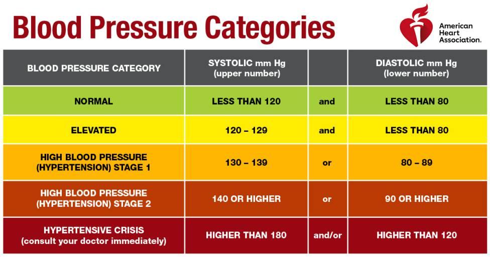 Quién pautas para la hipertensión 2020 esquivar