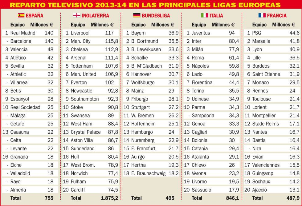 Så fördelades tv-pengarna under säsongen 2013/14 | Aftonbladet