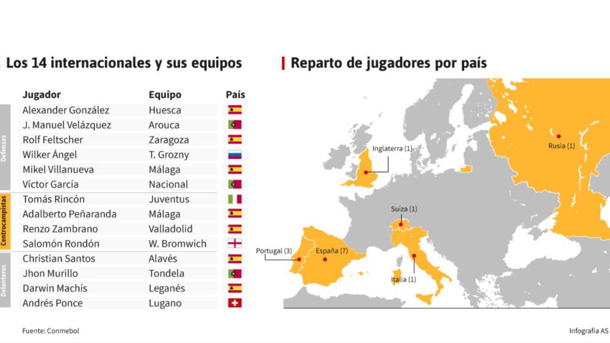 c906fe4e9a Los internacionales venezolanos que juegan en Europa - AS.com