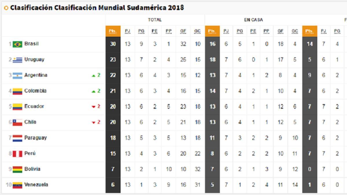 Eliminatorias Rusia 2020 Sudamerica Calendario.La Tabla De Las Eliminatorias A Falta De Solo 5 Jornadas