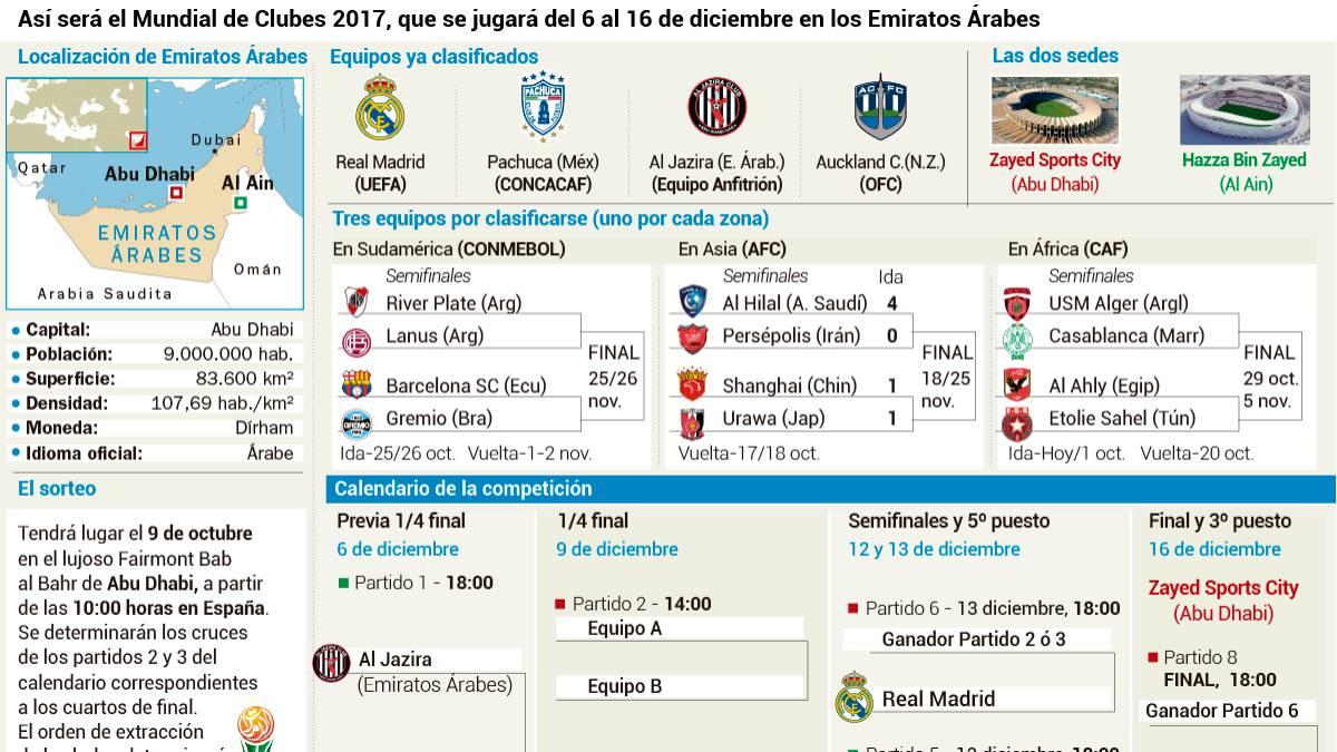 Calendario Mundial Clubes.Real Madrid El Madrid Espera Rivales Para El Mundialito