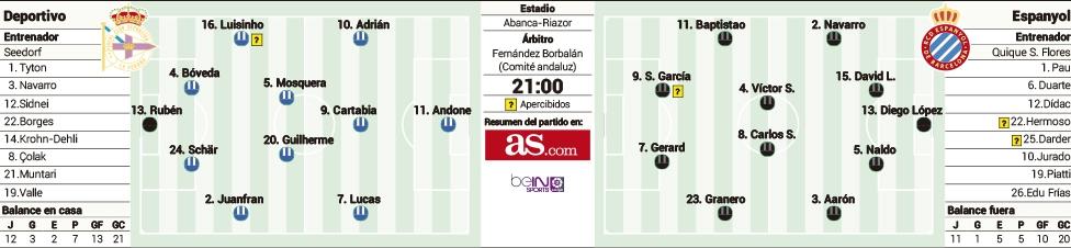 1519356073_337177_1519356417_sumario_grande Las posibles alineaciones del Dépor y Espanyol, según la prensa - Comunio-Biwenger