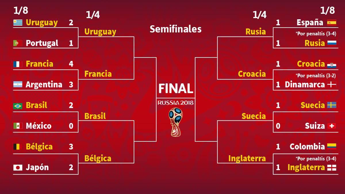 Cuartos de final del Mundial 2018: horarios y cómo ver en ...