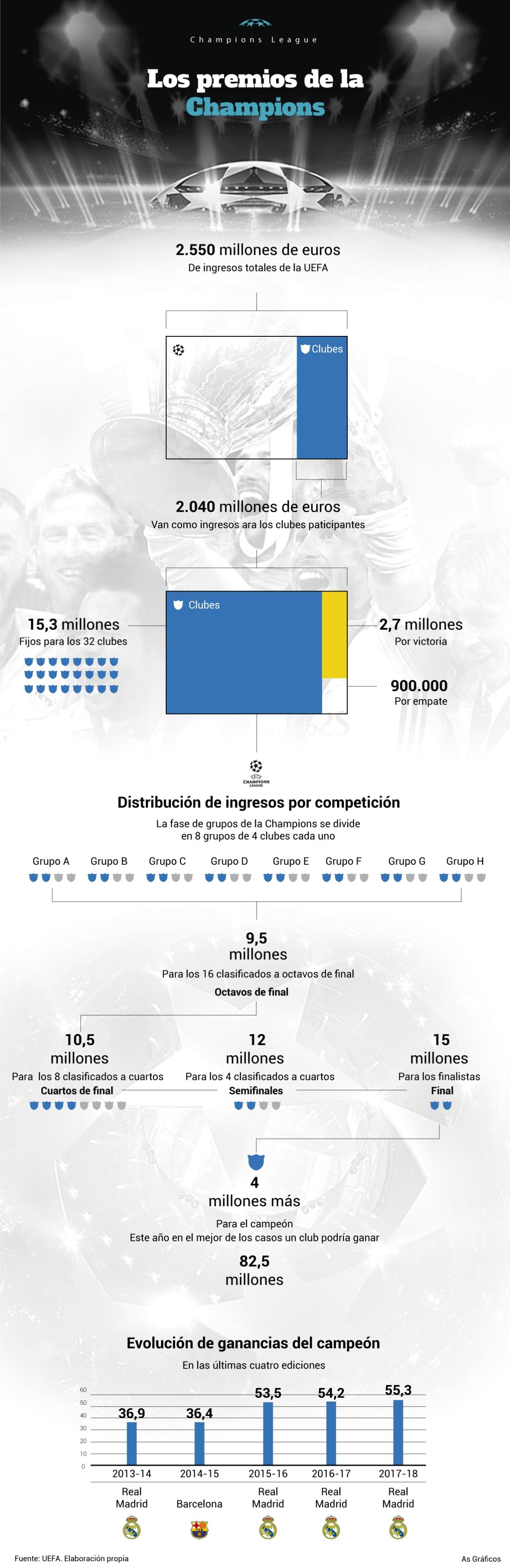 Champions League Guía: los premios de la Champions por resultados ...