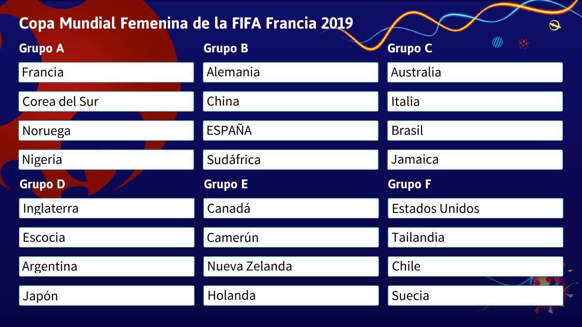 Calendario Mundial De Futbol 2020.Espana En El Grupo B Con Alemania China Y Sudafrica As Com