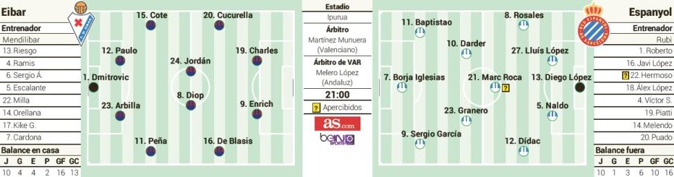 1548035670_943895_1548035843_sumario_grande Las posibles alineaciones del Eibar y Espanyol, según la prensa - Comunio-Biwenger