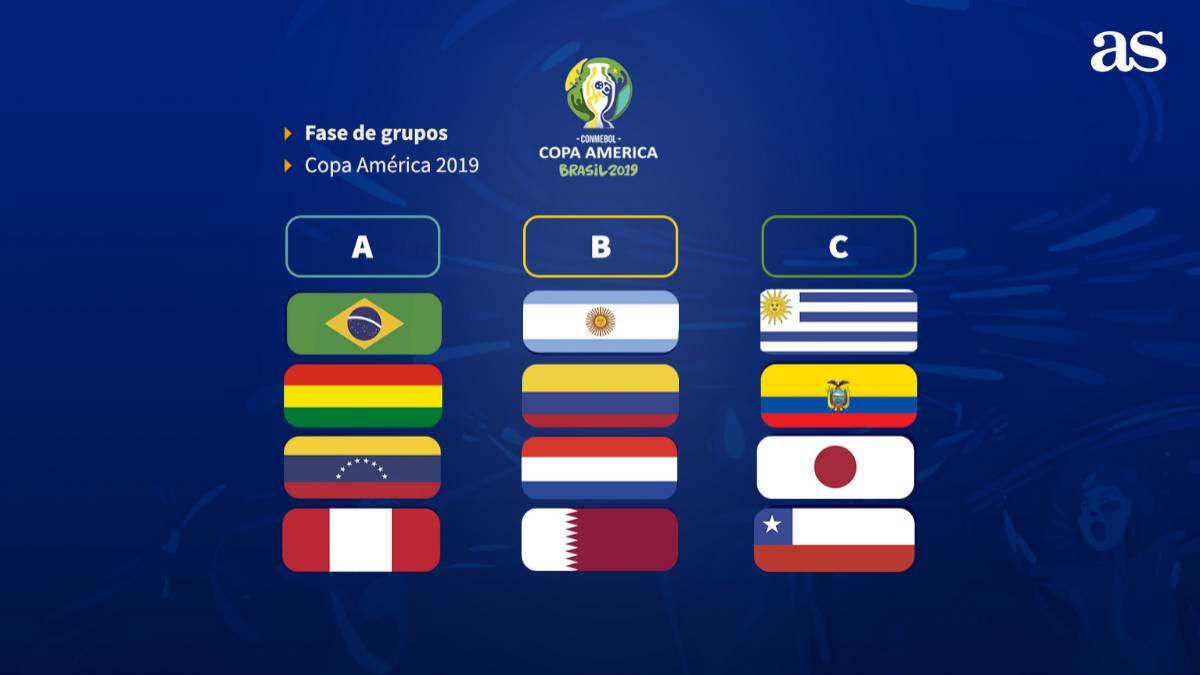 Calendario Copa.Copa America 2019 Grupos Y Calendario Definidos En Brasil As Com
