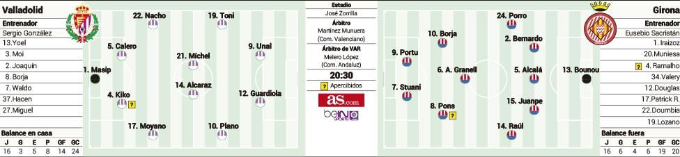1555961261_292714_1555978997_sumario_grande Las posibles alineaciones de Valladolid y Girona según la prensa - Comunio-Biwenger