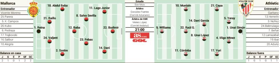 1568311253_958927_1568343770_sumario_grande Las posibles alineaciones de Mallorca y Athletic según la prensa - Comunio-Biwenger