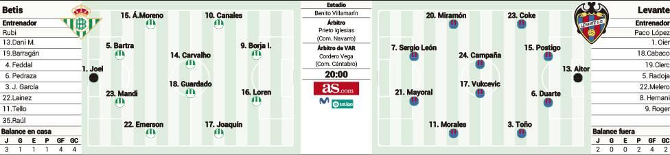 1569282561_377936_1569282779_sumario_grande Las posibles alineaciones de Betis y Levante según la prensa - Comunio-Biwenger