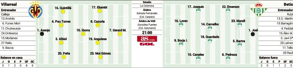 1569548926_160445_1569549157_sumario_grande Las posibles alineaciones de Villarreal y Betis según la prensa - Comunio-Biwenger