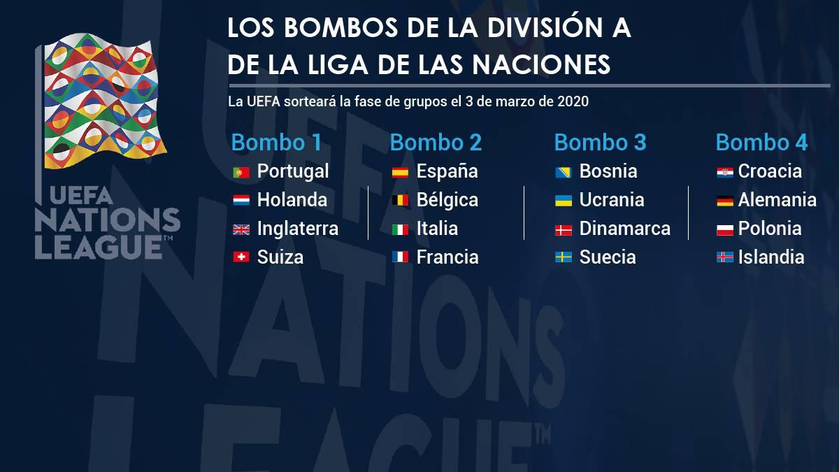 Espana Evitara A Belgica Francia E Italia En La Liga De Naciones As Com