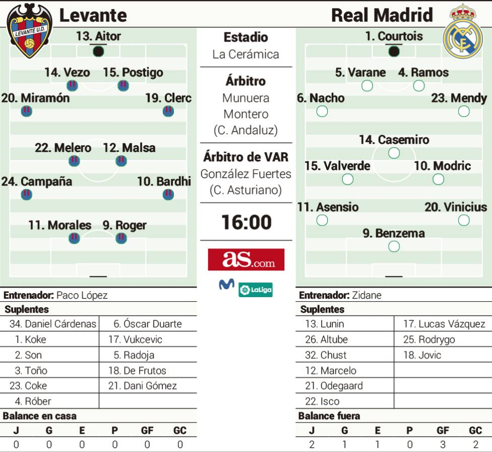 Alineacion real madrid levante betting alice walker meridian online betting