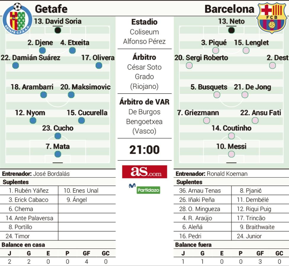 1602899490_746285_1602899561_sumario_grande Las posibles alineaciones del Getafe-Barcelona según la prensa - Comunio-Biwenger