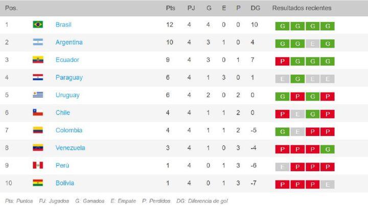 Eliminatorias Sudamericanas Qatar 2022: así está el grupo - AS.com