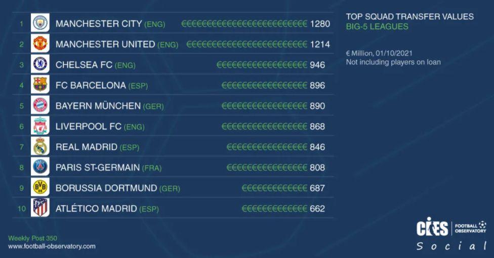 تشكيلة برشلونة تتفوق على ريال مدريد وأتليتيكو في القيمة 1