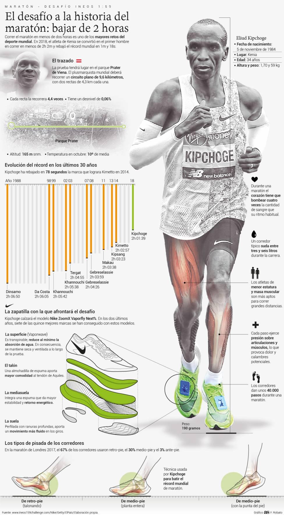 Nike ZoomX Vaporfly NEXT% el nuevo calzado de Eliud Kipchoge