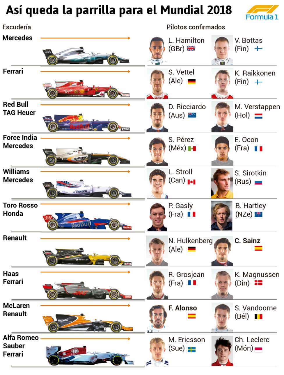 Resultado de imagen de F1 2018