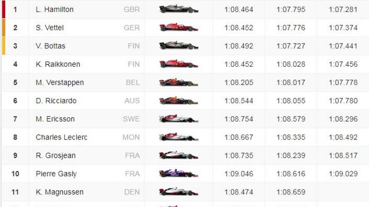F1 Resultados Del Gp De Brasil F1 Parrilla De Salida En Interlagos As Com