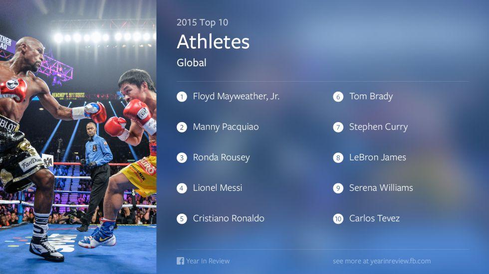 Top 10 de los deportistas más influyentes en Facebook en 2015
