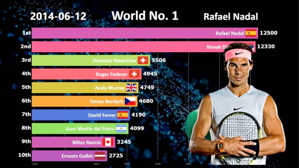 El Grafico De Nadal Federer Y Djokovic Como Numeros 1 La Edad De Oro Del Tenis As Com